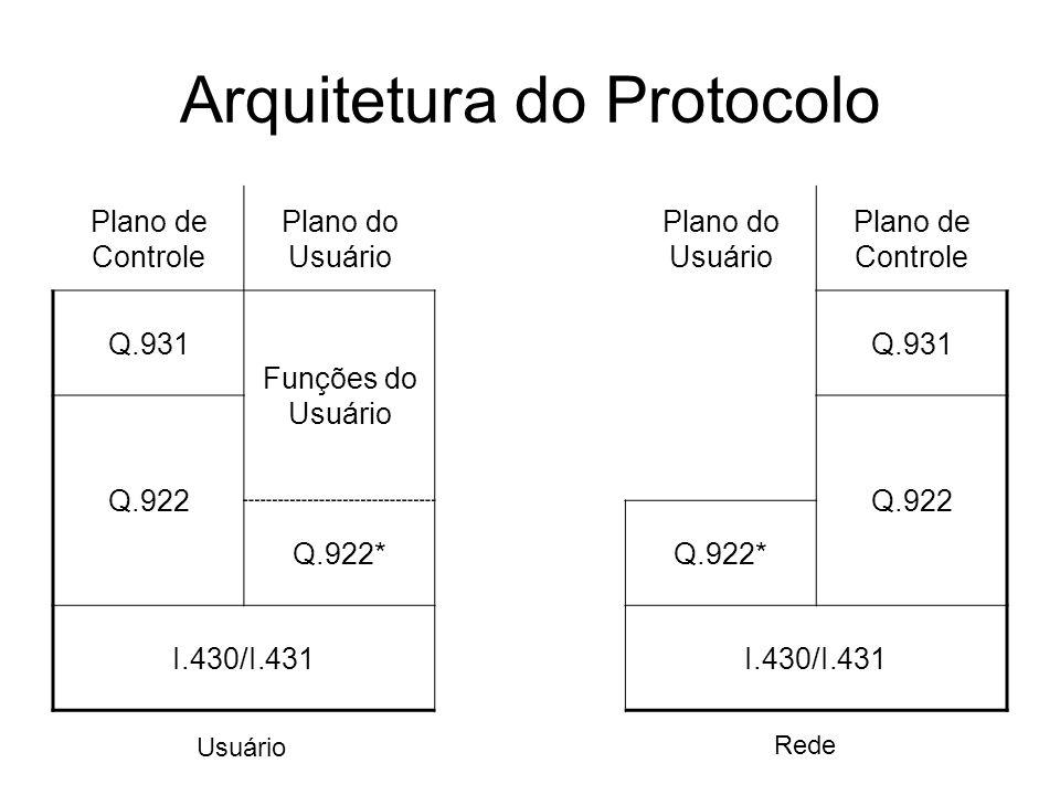 Arquitetura do Protocolo