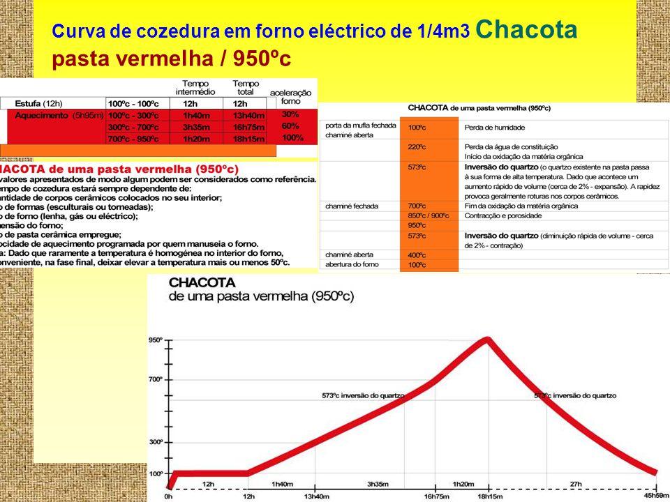 Curva de cozedura em forno eléctrico de 1/4m3 Chacota pasta vermelha / 950ºc