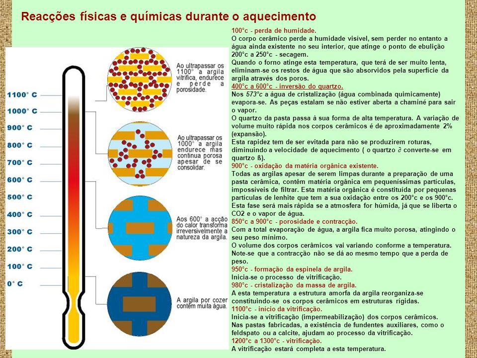 Reacções físicas e químicas durante o aquecimento