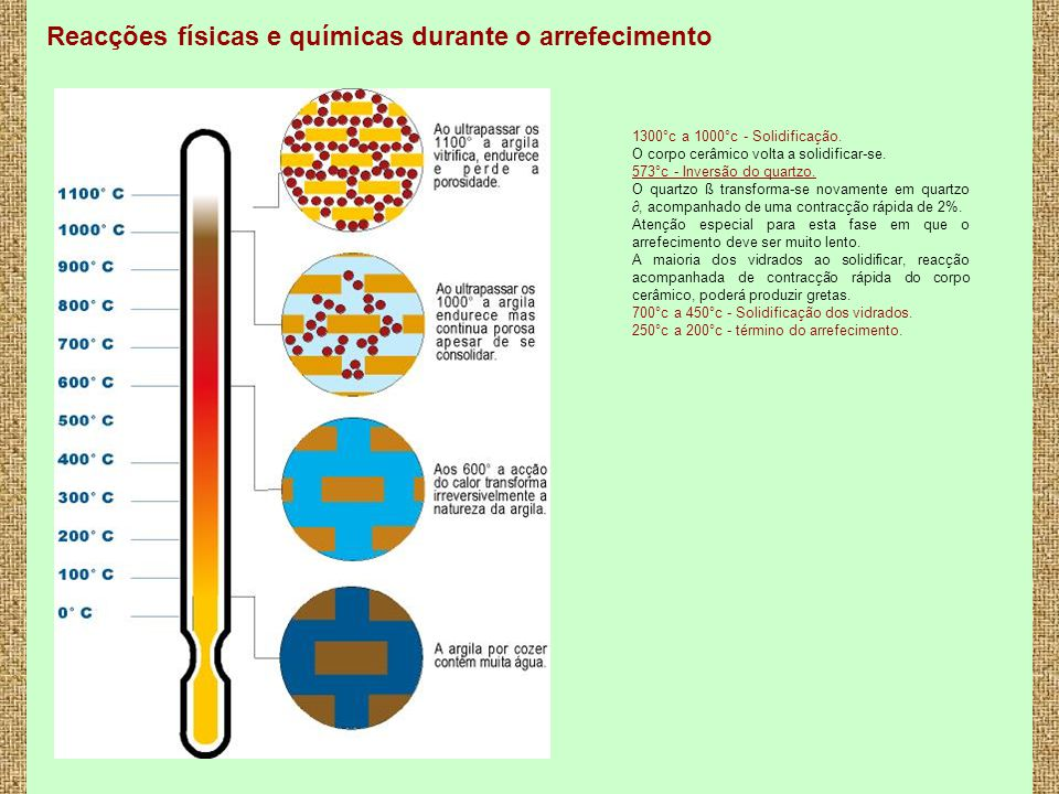 Reacções físicas e químicas durante o arrefecimento