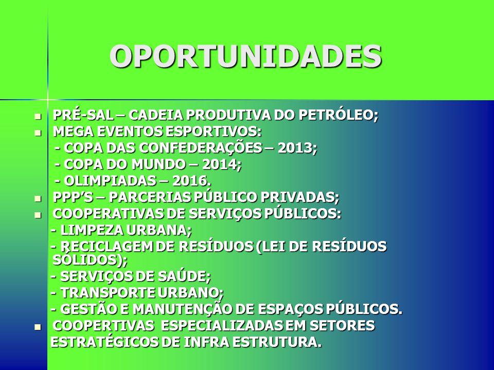 OPORTUNIDADES PRÉ-SAL – CADEIA PRODUTIVA DO PETRÓLEO;