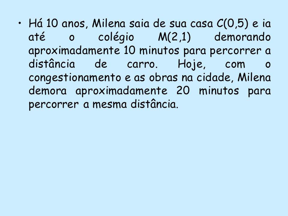 Há 10 anos, Milena saia de sua casa C(0,5) e ia até o colégio M(2,1) demorando aproximadamente 10 minutos para percorrer a distância de carro.