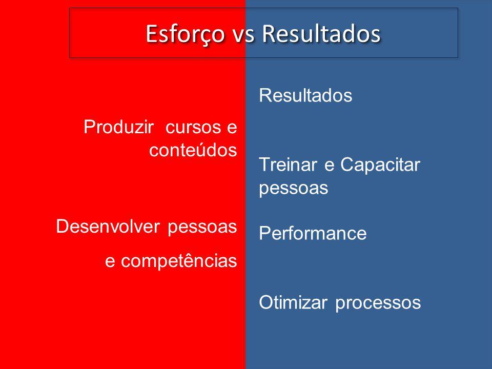 Esforço vs Resultados Resultados Produzir cursos e conteúdos
