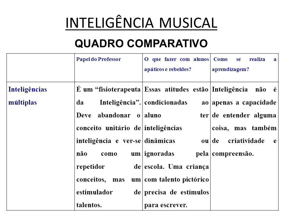 INTELIGÊNCIA MUSICAL QUADRO COMPARATIVO Inteligências múltiplas