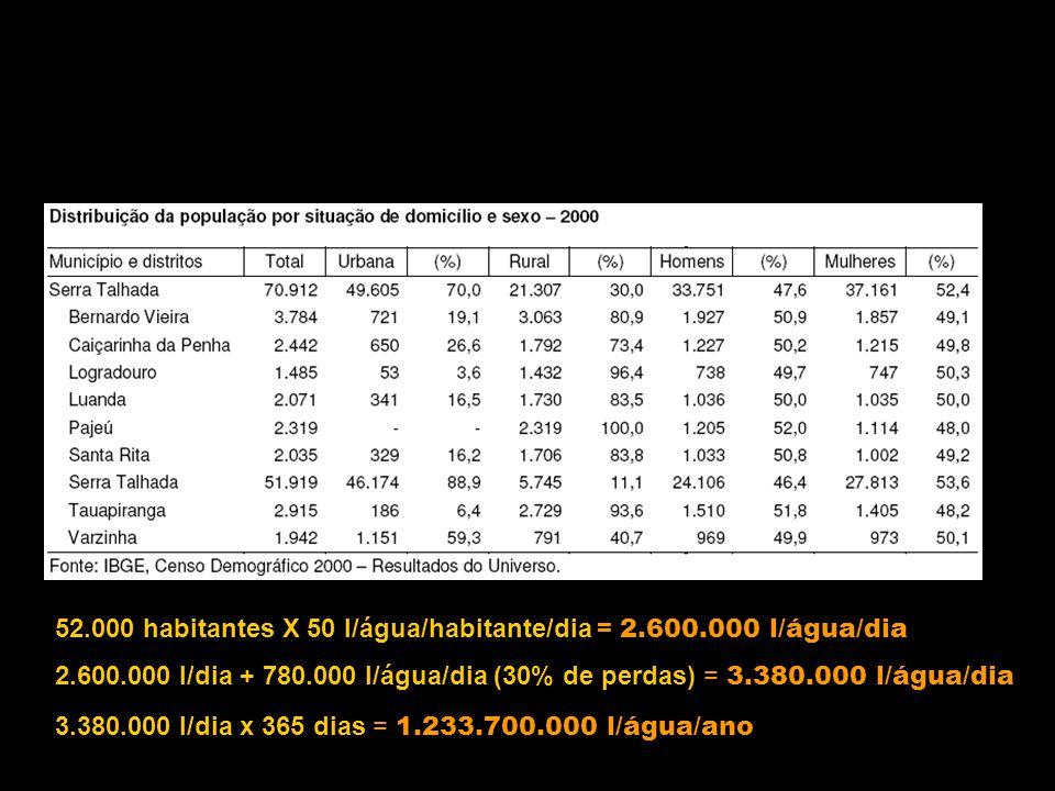52.000 habitantes X 50 l/água/habitante/dia = 2.600.000 l/água/dia