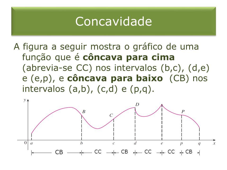Concavidade