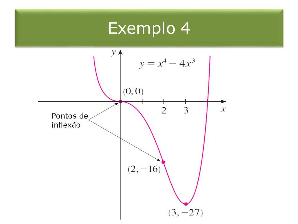 Exemplo 4 Pontos de inflexão
