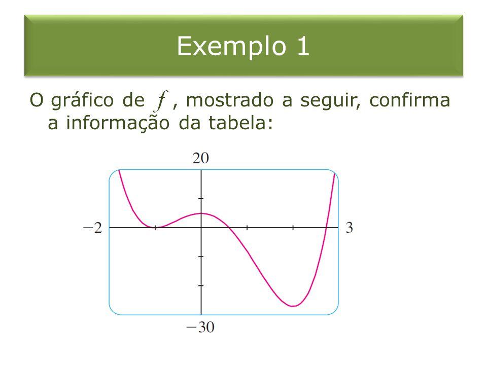 Exemplo 1 O gráfico de , mostrado a seguir, confirma a informação da tabela: