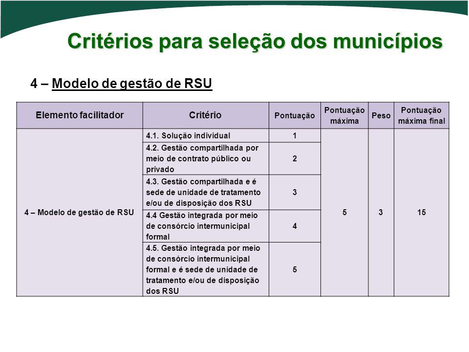 Pontuação máxima final 4 – Modelo de gestão de RSU