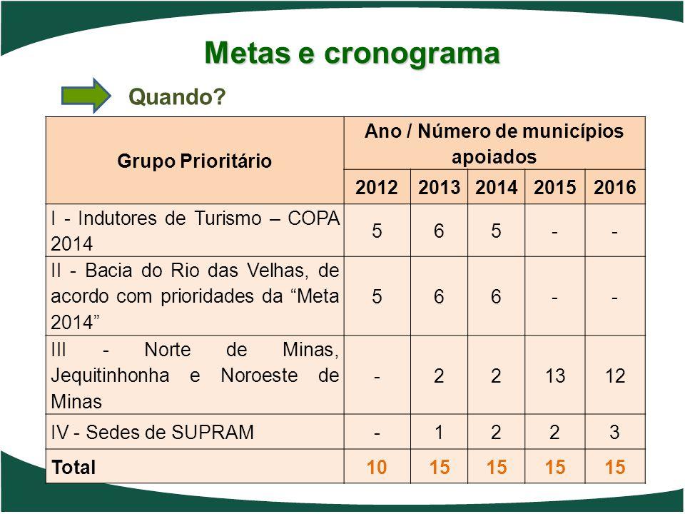 Ano / Número de municípios apoiados