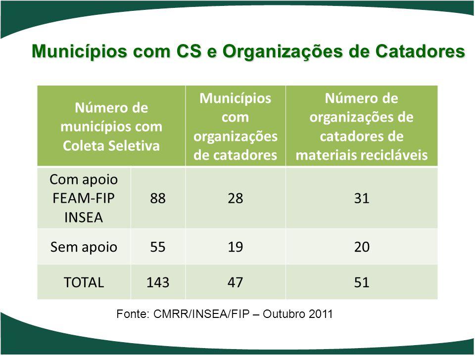 Municípios com CS e Organizações de Catadores