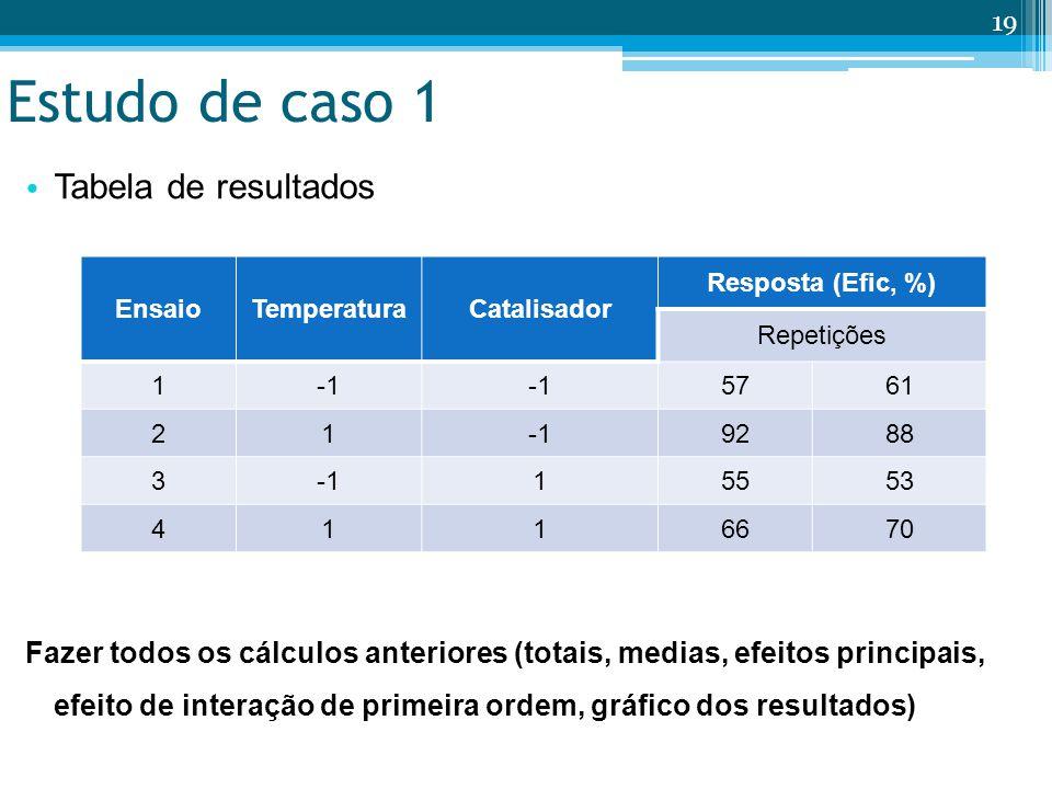 Estudo de caso 1 Tabela de resultados