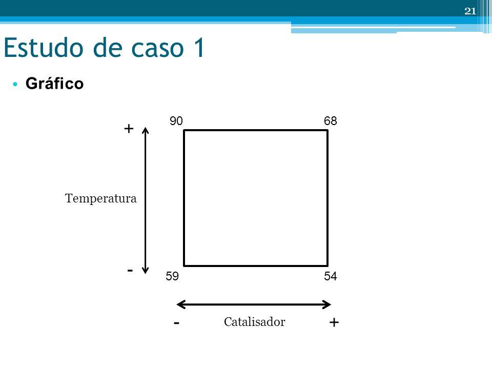 Estudo de caso 1 Gráfico Catalisador Temperatura + - 59 54 68 90