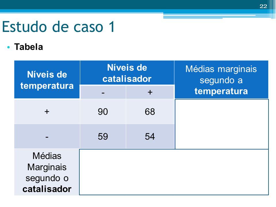 Estudo de caso 1 Tabela Níveis de temperatura Níveis de catalisador