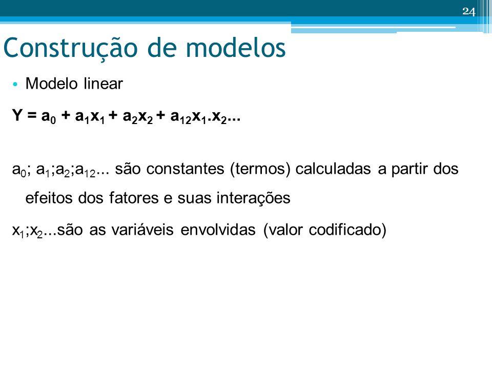 Construção de modelos Modelo linear Y = a0 + a1x1 + a2x2 + a12x1.x2...