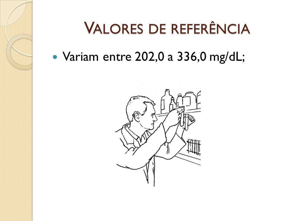 Valores de referência Variam entre 202,0 a 336,0 mg/dL;