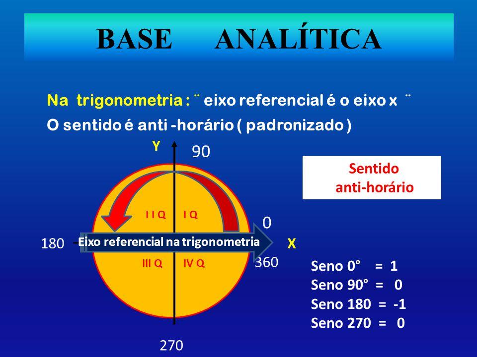 BASE ANALÍTICA Na trigonometria : ¨ eixo referencial é o eixo x ¨ 90