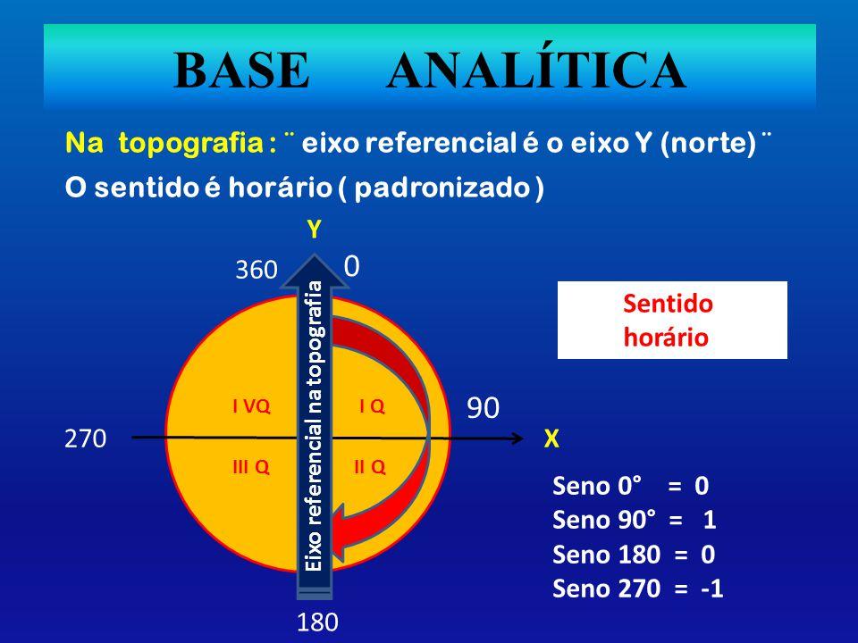 BASE ANALÍTICA Na topografia : ¨ eixo referencial é o eixo Y (norte) ¨