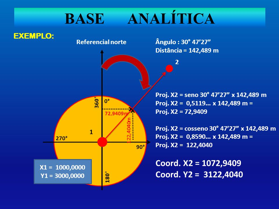 BASE ANALÍTICA EXEMPLO: Coord. X2 = 1072,9409 Coord. Y2 = 3122,4040