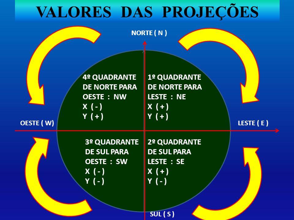 VALORES DAS PROJEÇÕES 4º QUADRANTE DE NORTE PARA OESTE : NW X ( - )