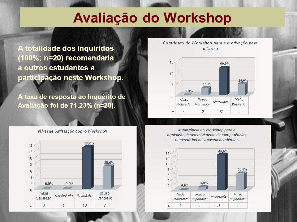 Avaliação do Workshop A totalidade dos inquiridos