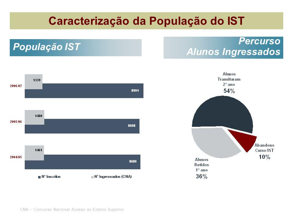 Caracterização da População do IST