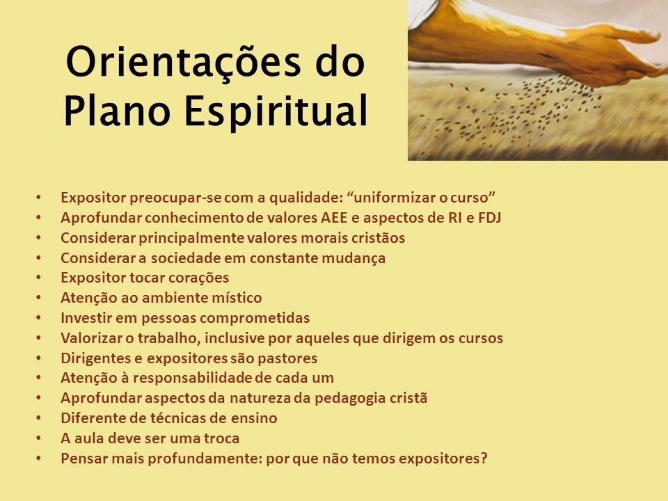 Orientações do Plano Espiritual