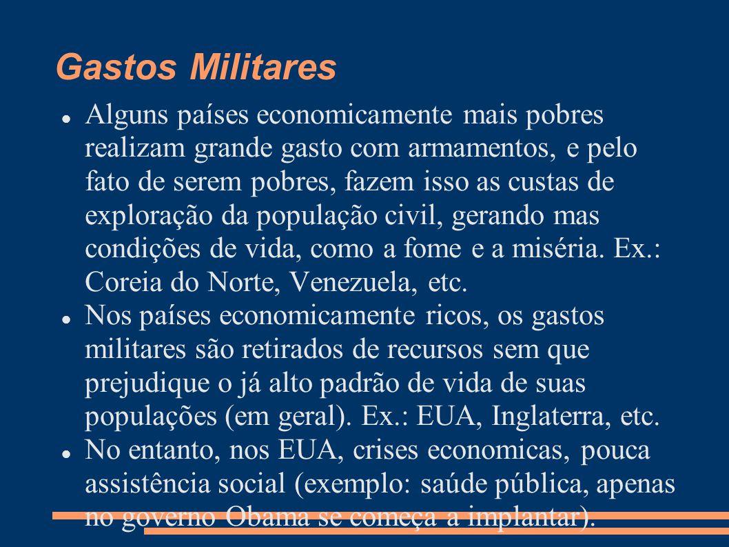 Gastos Militares