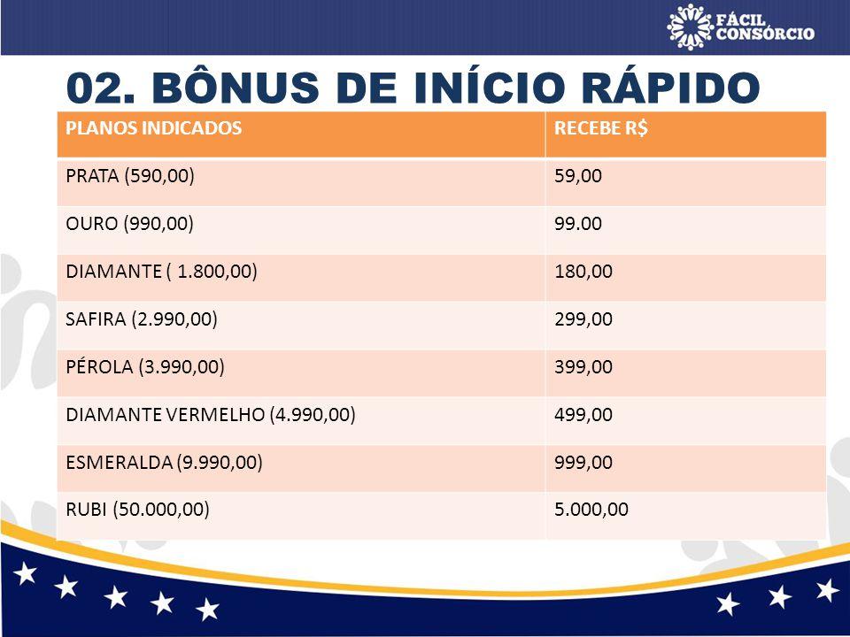 02. BÔNUS DE INÍCIO RÁPIDO PLANOS INDICADOS RECEBE R$ PRATA (590,00)