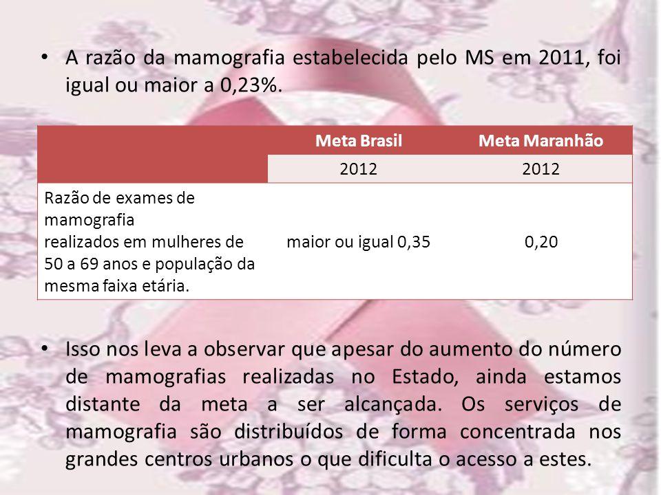 A razão da mamografia estabelecida pelo MS em 2011, foi igual ou maior a 0,23%.