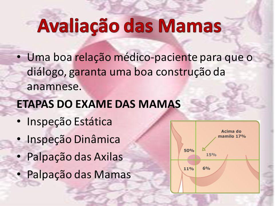Avaliação das Mamas Uma boa relação médico-paciente para que o diálogo, garanta uma boa construção da anamnese.