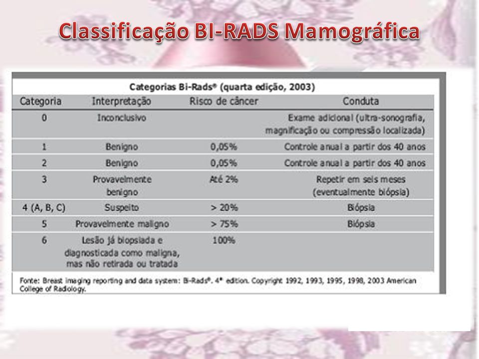 Classificação BI-RADS Mamográfica