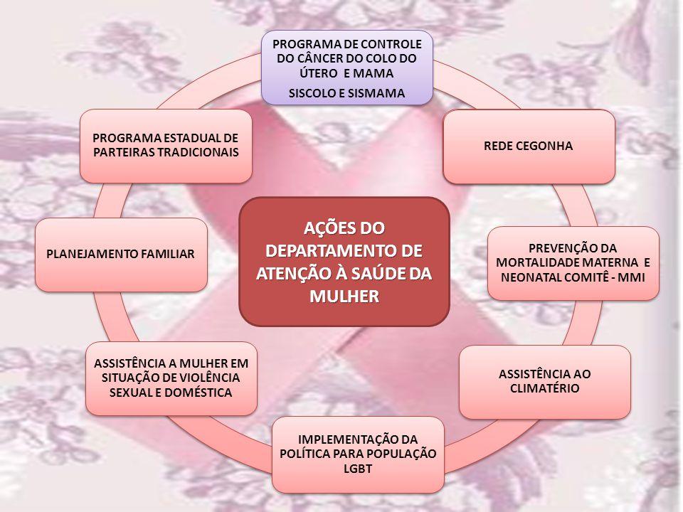 AÇÕES DO DEPARTAMENTO DE ATENÇÃO À SAÚDE DA MULHER