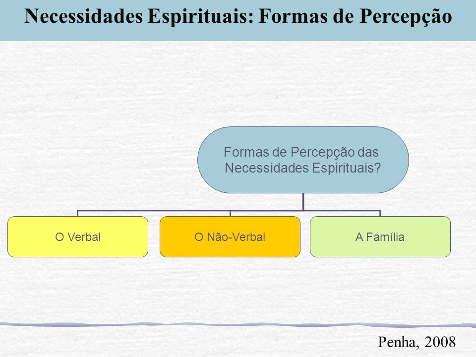 Necessidades Espirituais: Formas de Percepção
