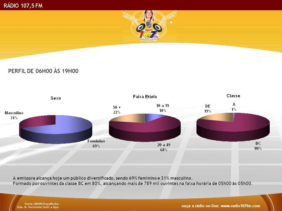 RÁDIO 107,5 FM PERFIL DE 06H00 ÀS 19H00. A emissora alcança hoje um público diversificado, sendo 69% feminino e 31% masculino.