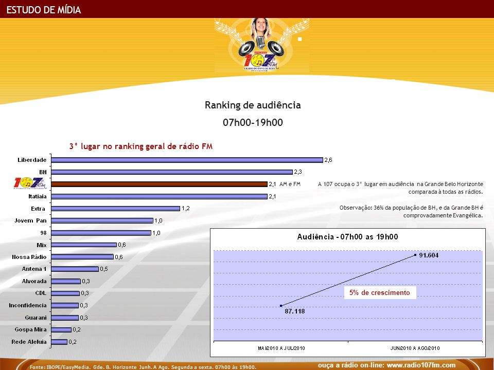 Ranking de audiência 07h00-19h00