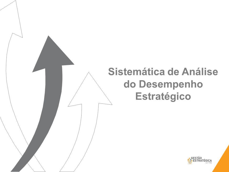 Sistemática de Análise do Desempenho Estratégico