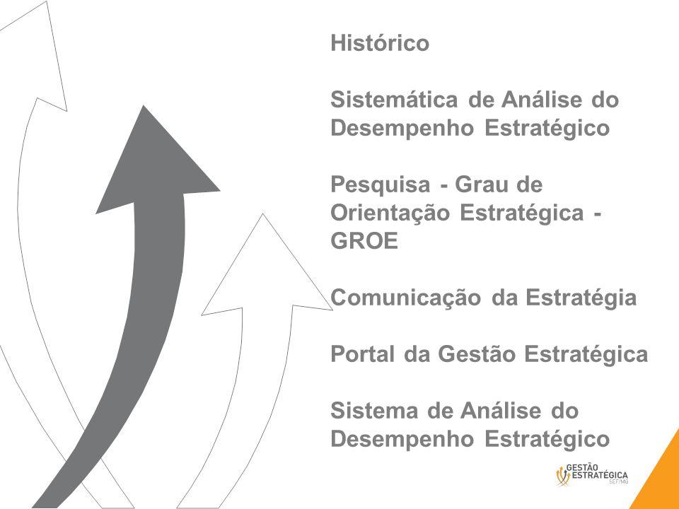 Histórico Sistemática de Análise do Desempenho Estratégico. Pesquisa - Grau de Orientação Estratégica - GROE.