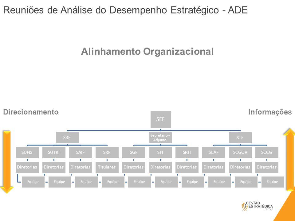 Alinhamento Organizacional