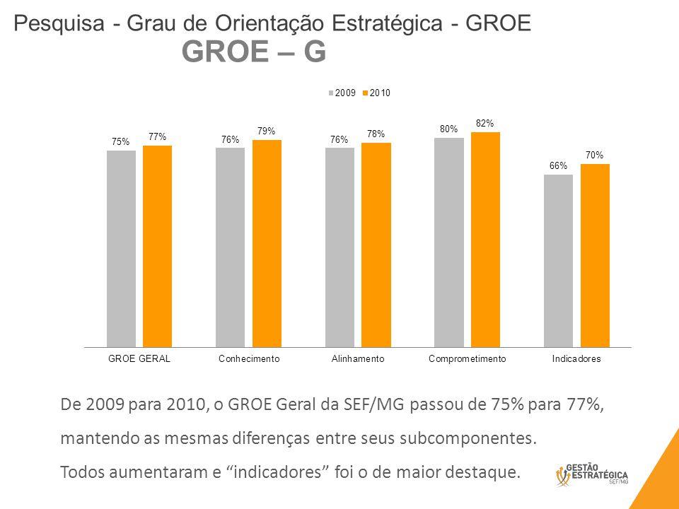 GROE – G De 2009 para 2010, o GROE Geral da SEF/MG passou de 75% para 77%, mantendo as mesmas diferenças entre seus subcomponentes.