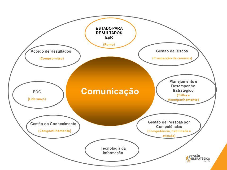 Comunicação GROE ESTADO PARA RESULTADOS EpR (Rumo)