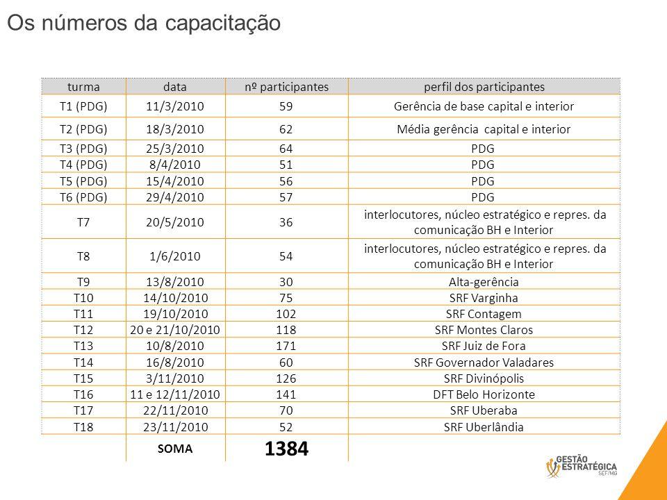Os números da capacitação