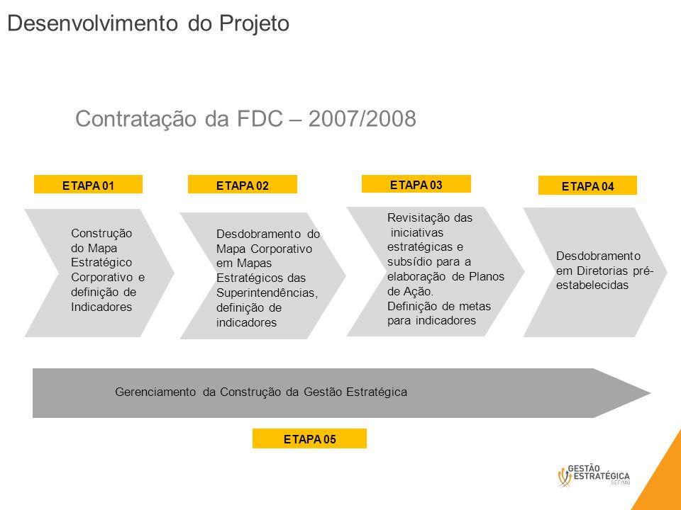 Gerenciamento da Construção da Gestão Estratégica