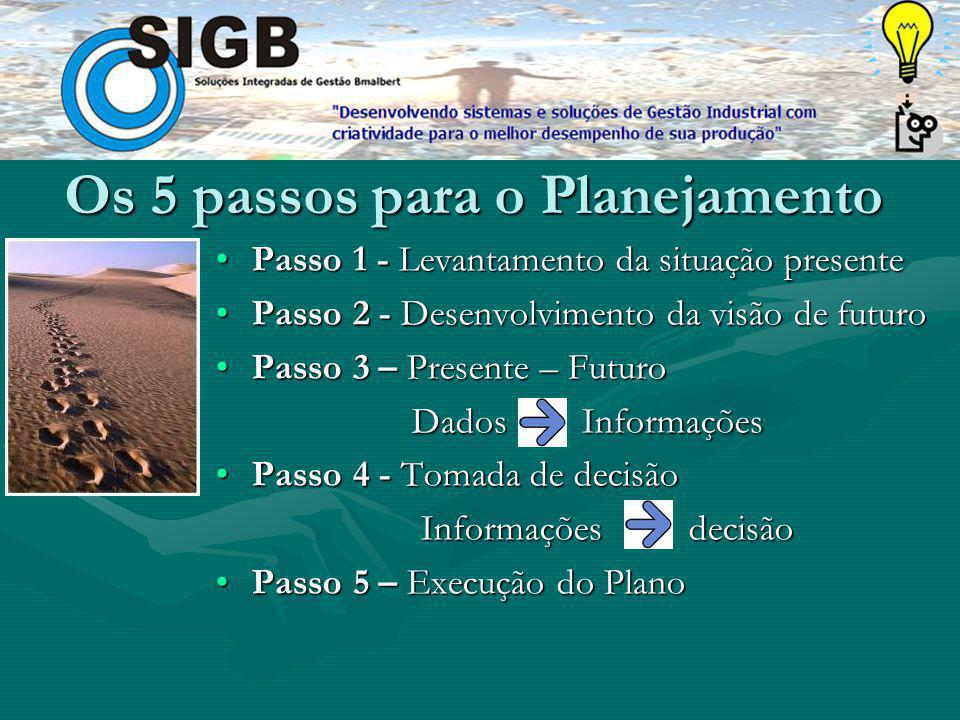 Os 5 passos para o Planejamento
