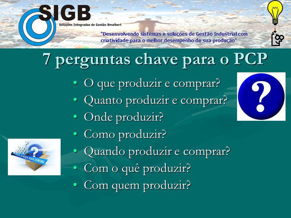 7 perguntas chave para o PCP