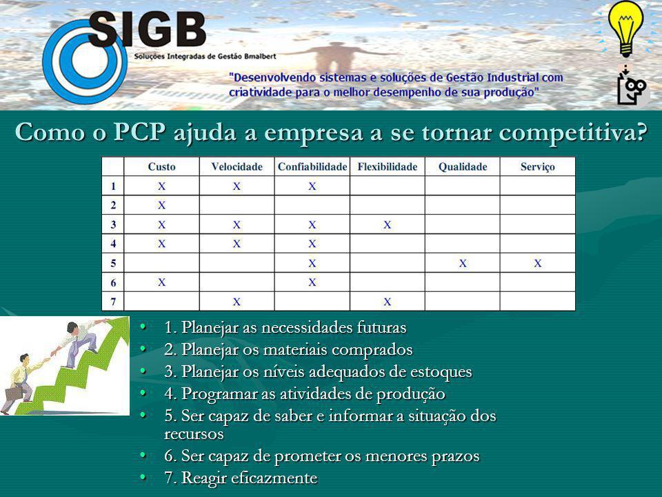 Como o PCP ajuda a empresa a se tornar competitiva