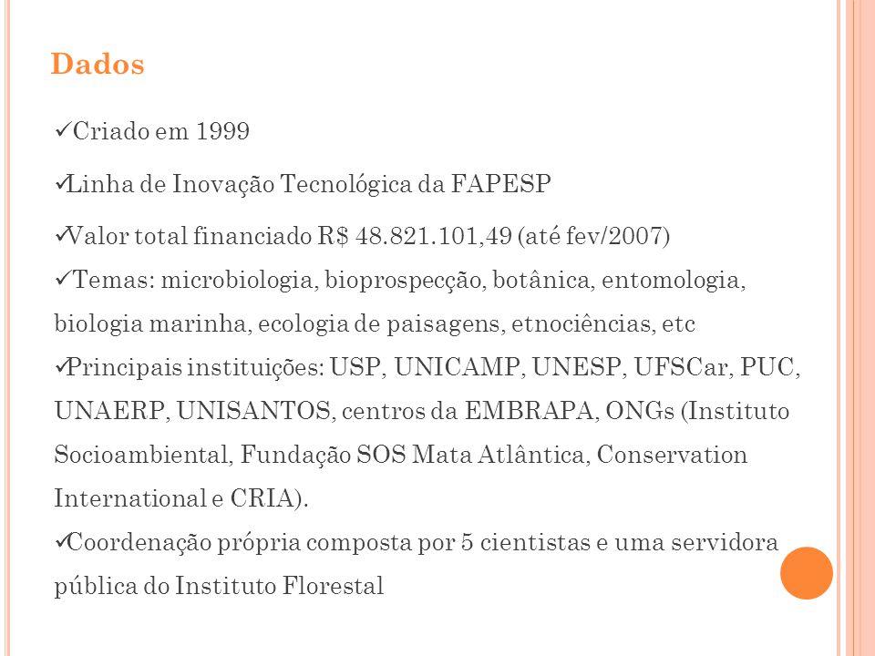 Dados Criado em 1999 Linha de Inovação Tecnológica da FAPESP