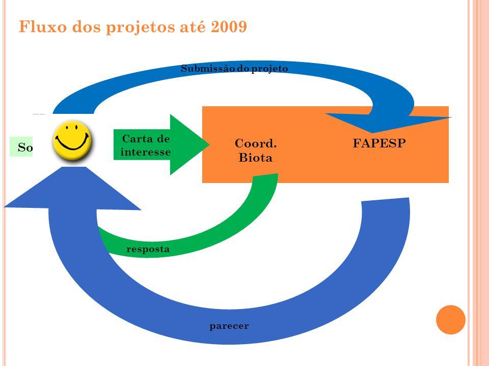 Fluxo dos projetos até 2009 Coord. Biota FAPESP Solicitante