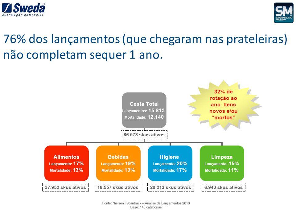 Cenário de crescimento provoca mudanças em toda a cadeia de abastecimento do canal.
