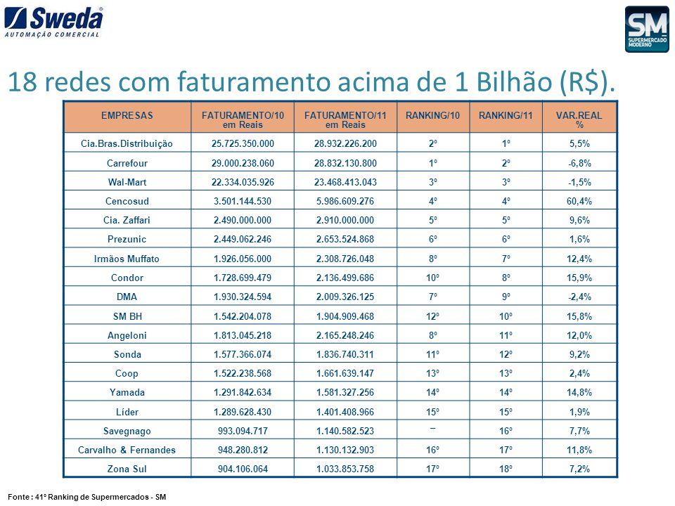 03 redes ingressam no grupo acima de 1 Bilhão (R$).